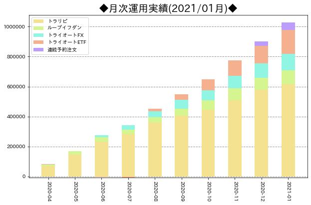 月次運用実績_サマリ_202101