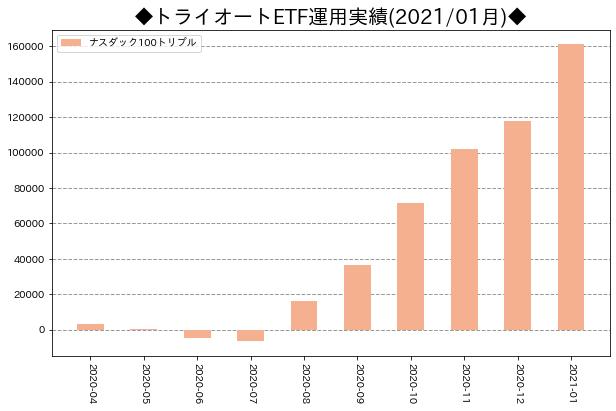 月次運用実績_トライオートETF_202101