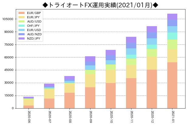 月次運用実績_トライオートFX_202101