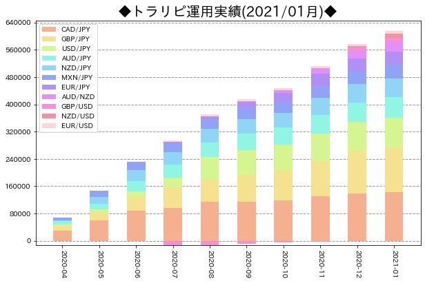 月次運用実績_トラリピ_202101