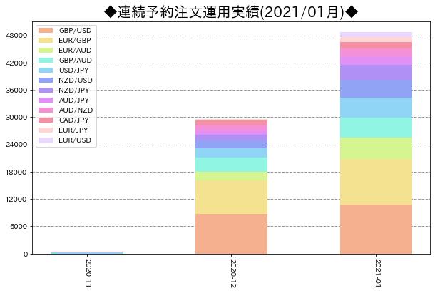 月次運用実績_連続予約注文_202101