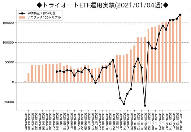 週次運用実績_トライオートETF_20210104