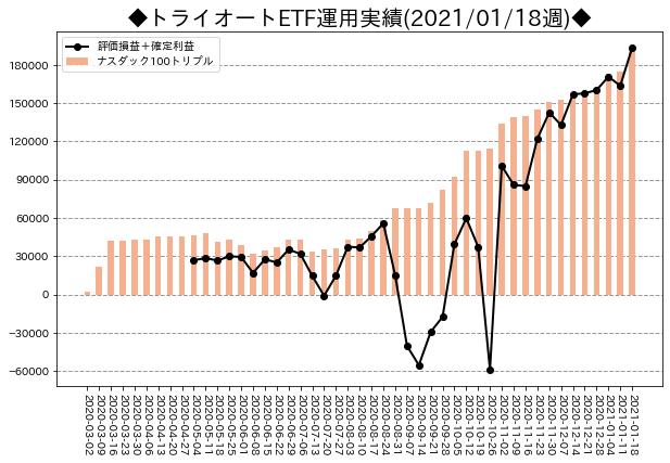 週次運用実績_トライオートETF_20210118