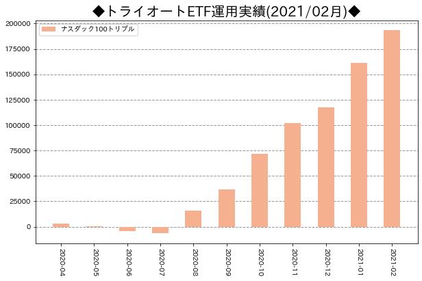 月次運用実績_トライオートETF_202102