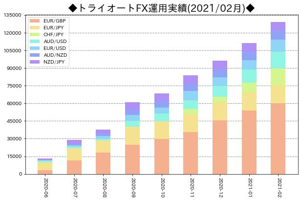 月次運用実績_トライオートFX_202102