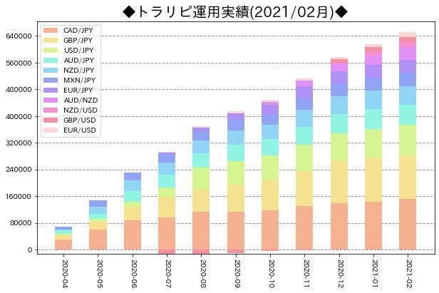 月次運用実績_トラリピ_202102