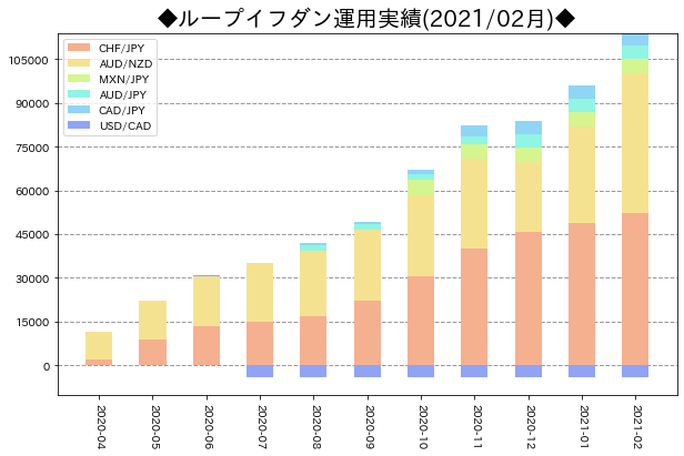 月次運用実績_ループイフダン_202102