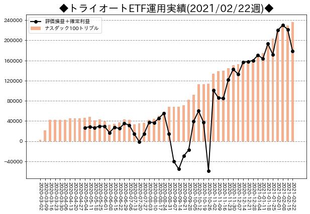 週次運用実績_トライオートETF_20210222