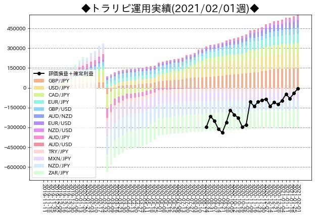 週次運用実績_トラリピ_20210201