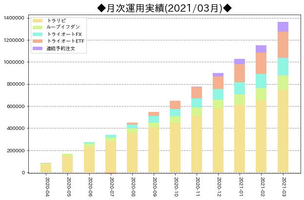 月次運用実績_サマリ_202103
