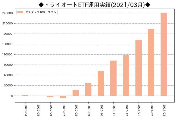 月次運用実績_トライオートETF_202103