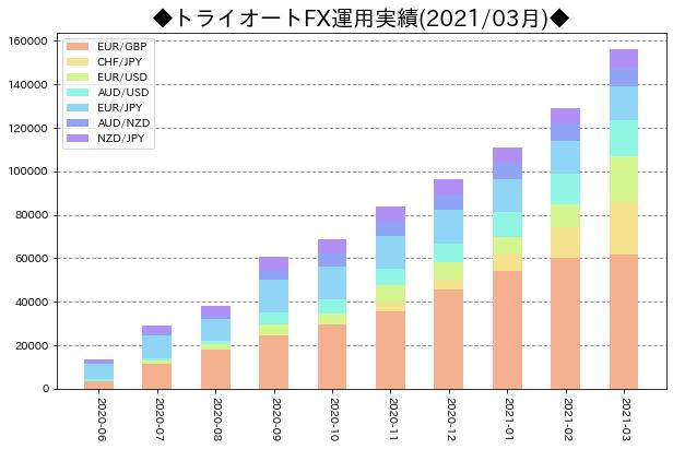 月次運用実績_トライオートFX_202103