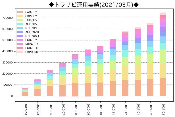 月次運用実績_トラリピ_202103