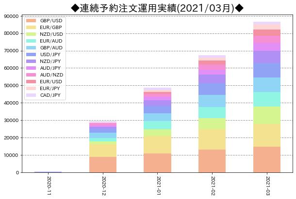 月次運用実績_連続予約注文_202103