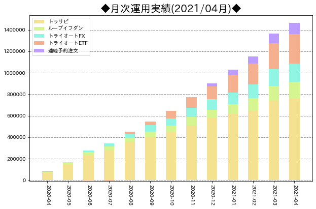 月次運用実績_サマリ_202104