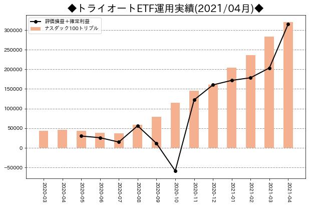 月次運用実績_トライオートETF_202104