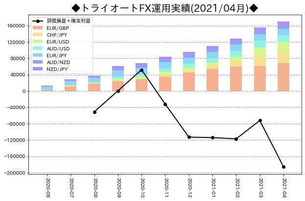 月次運用実績_トライオートFX_202104