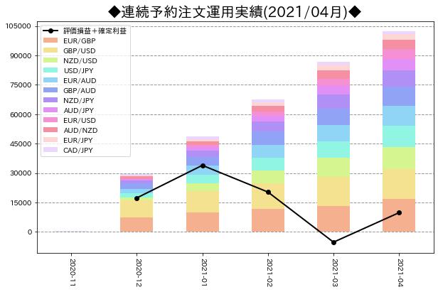 月次運用実績_連続予約注文_202104