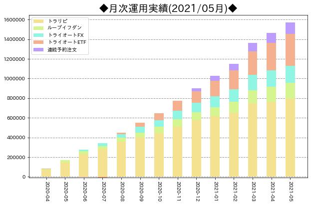 月次運用実績_サマリ_202105