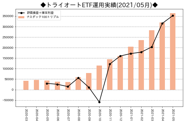 月次運用実績_トライオートETF_202105