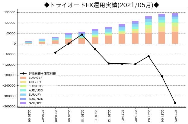 月次運用実績_トライオートFX_202105