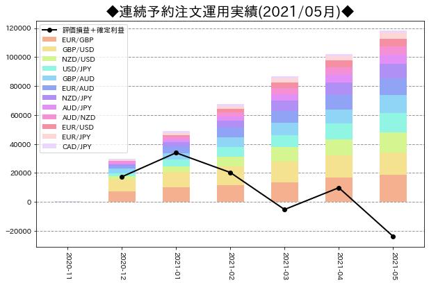 月次運用実績_連続予約注文_202105
