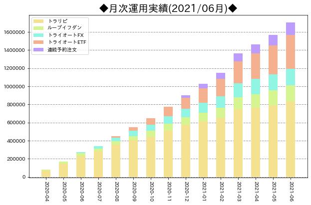 月次運用実績_サマリ_202106