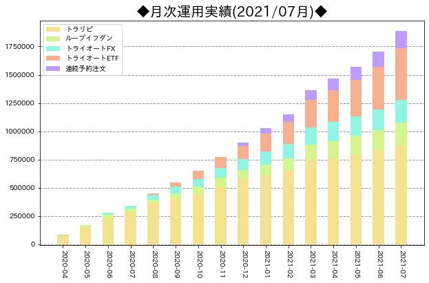 月次運用実績_サマリ_202107