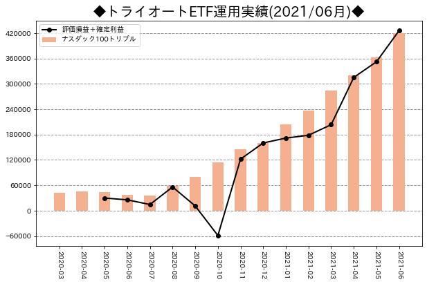 月次運用実績_トライオートETF_202106