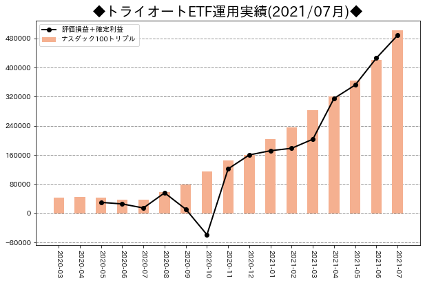 月次運用実績_トライオートETF_202107