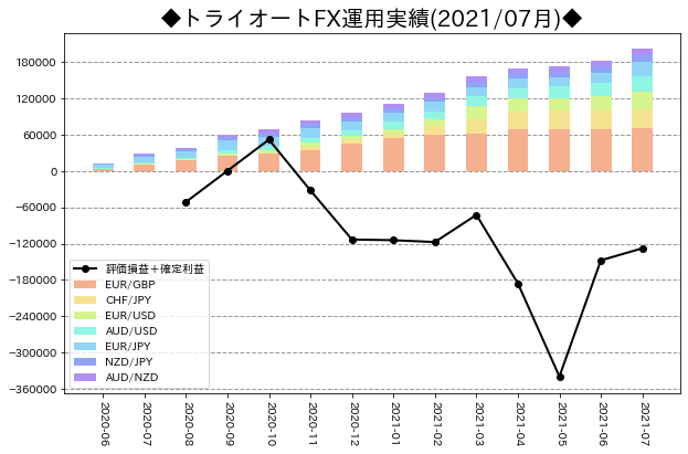 月次運用実績_トライオートFX_202107