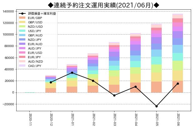 月次運用実績_連続予約注文_202106