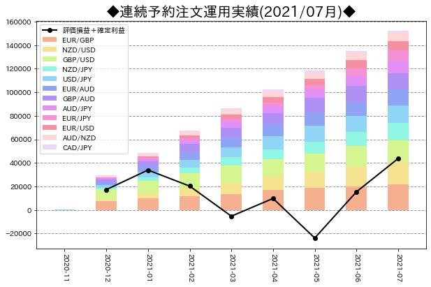 月次運用実績_連続予約注文_202107