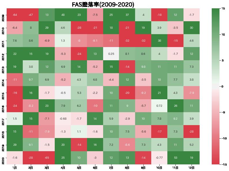 FAS_2009-2020_heatmap