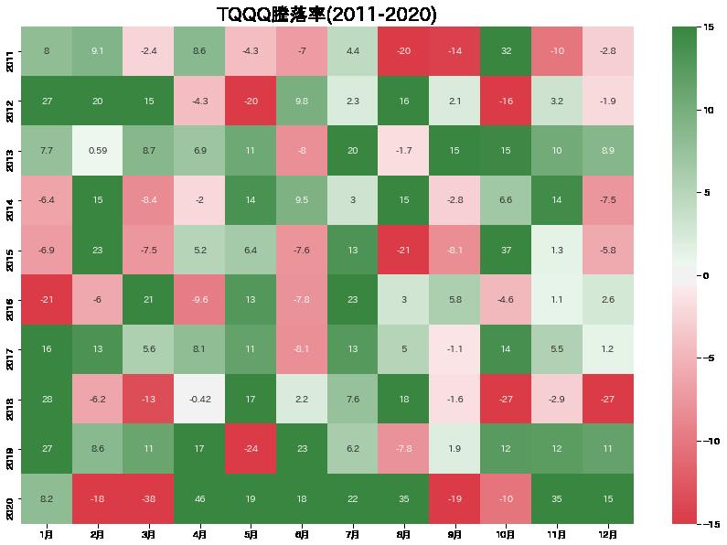 TQQQ_2011-2020_heatmap