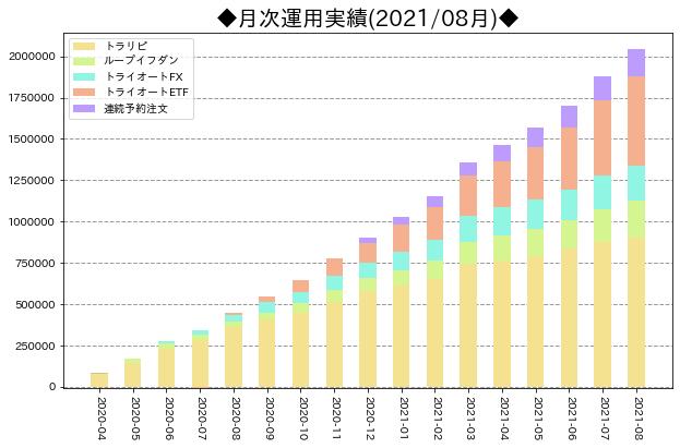 月次運用実績_サマリ_202108