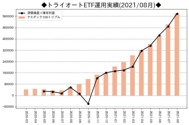 月次運用実績_トライオートETF_202108