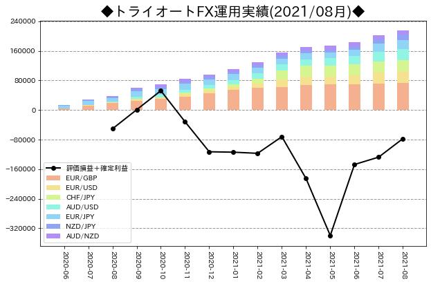 月次運用実績_トライオートFX_202108