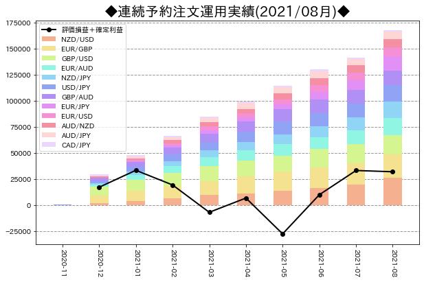 月次運用実績_連続予約注文_202108