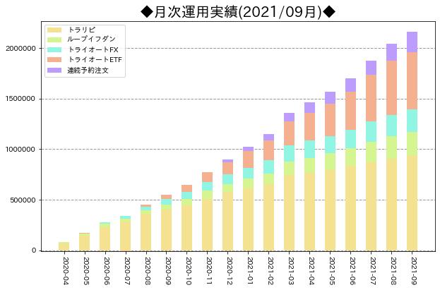 月次運用実績_サマリ_202109