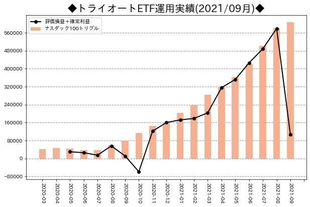 月次運用実績_トライオートETF_202109