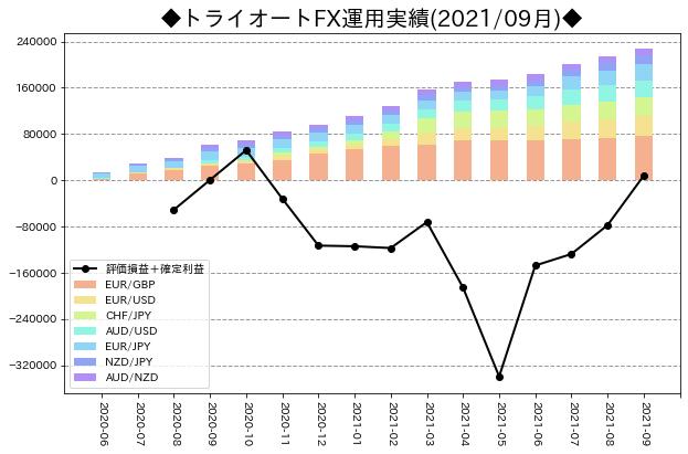 月次運用実績_トライオートFX_202109